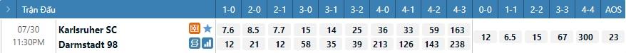Tỷ lệ kèo tỷ số Karlsruher vs Darsmstadt