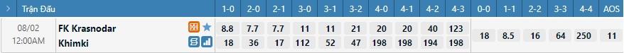 Tỷ lệ kèo tỷ số Krasnodar vs Khimki