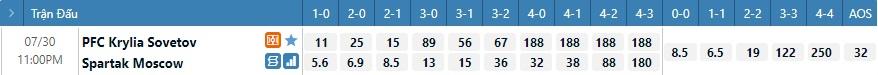 Tỷ lệ kèo tỷ số Krylya Sovetov vs Spartak Moscow