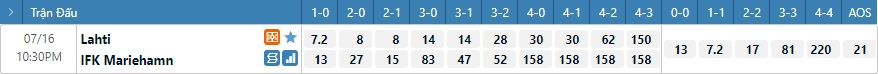 Tỷ lệ kèo tỷ số Lahti vs Mariehamn