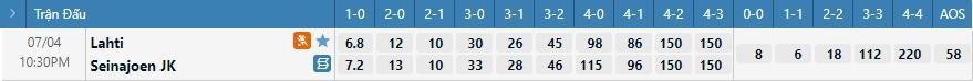 Tỷ lệ kèo tỷ số Lahti vs Seinajoki