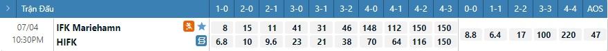Tỷ lệ kèo tỷ số Mariehamn vs HIFK