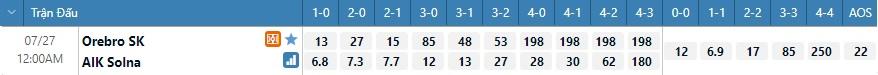 Tỷ lệ kèo tỷ số Orebro vs AIK