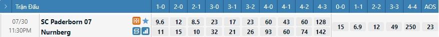 Tỷ lệ kèo tỷ số Paderborn vs Nurnberg