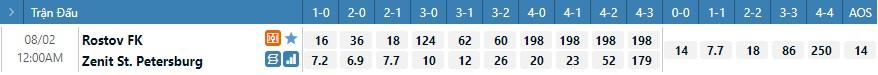 Tỷ lệ kèo tỷ số Rostov vs Zenit