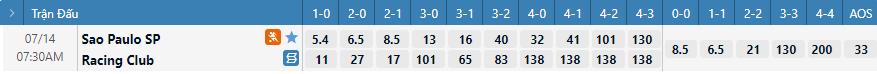 Tỷ lệ kèo tỷ số Sao Paulo vs Racing