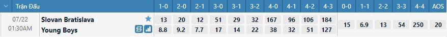 Tỷ lệ kèo tỷ số Slovan vs Young Boys