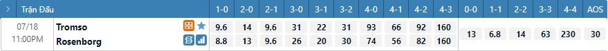 Tỷ lệ kèo tỷ số Tromso vs Rosenborg
