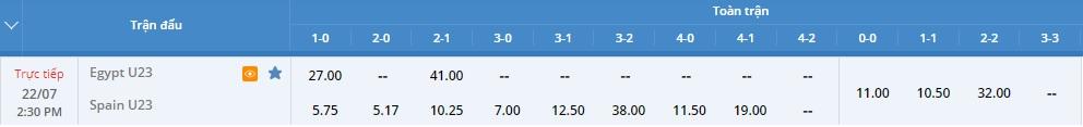 Tỷ lệ kèo tỷ số U23 Ai Cập vs U23 Tây Ban Nha