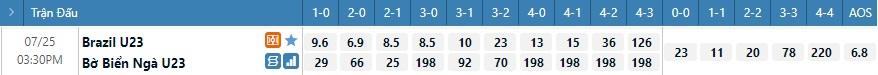 Tỷ lệ kèo tỷ số U23 Brazil vs U23 Bờ Biển Ngà