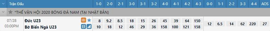 Tỷ lệ kèo tỷ số U23 Đức vs U23 Bờ Biển Ngà