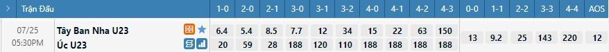 Tỷ lệ kèo tỷ số U23 Úc vs U23 Tây Ban Nha