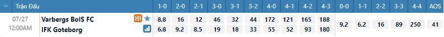 Tỷ lệ kèo tỷ số Varberg vs Goteborg