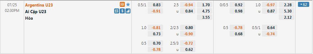 Tỷ lệ kèo U23 Ai Cập vs U23 Argentina