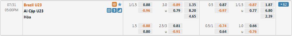 Tỷ lệ kèo U23 Brazil vs U23 Ai Cập
