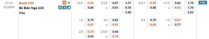 Tỷ lệ kèo U23 Brazil vs U23 Bờ Biển Ngà