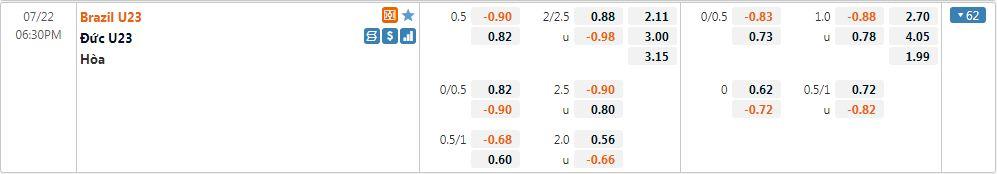 Tỷ lệ kèo U23 Brazil vs U23 Đức
