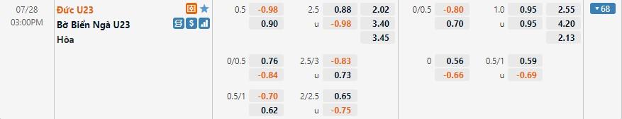 Tỷ lệ kèo U23 Đức vs U23 Bờ Biển Ngà