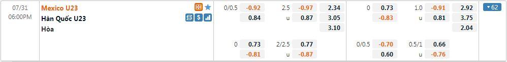 Tỷ lệ kèo U23 Hàn Quốc vs U23 Mexico
