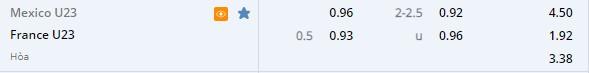 Tỷ lệ kèo U23 Mexico vs U23 Pháp