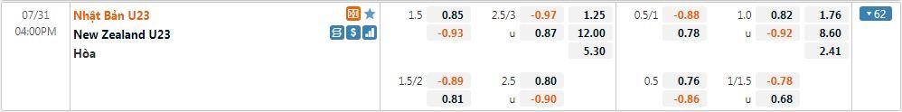 Tỷ lệ kèo U23 Nhật Bản vs U23 New Zealand