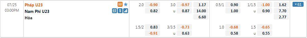 Tỷ lệ kèo U23 Pháp vs U23 Nam Phi