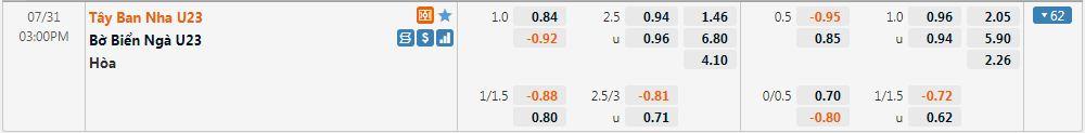 Tỷ lệ kèo U23 Tây Ban Nha vs U23 Bờ Biển Ngà