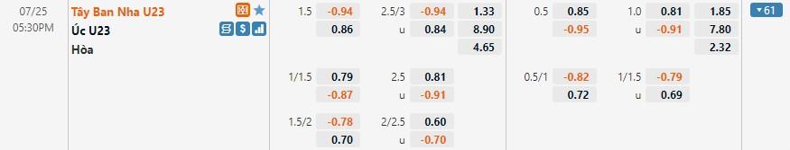 Tỷ lệ kèo U23 Úc vs U23 Tây Ban Nha