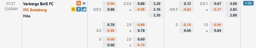 Tỷ lệ kèo Varberg vs Goteborg