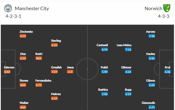 Đội hình Man City vs Norwich