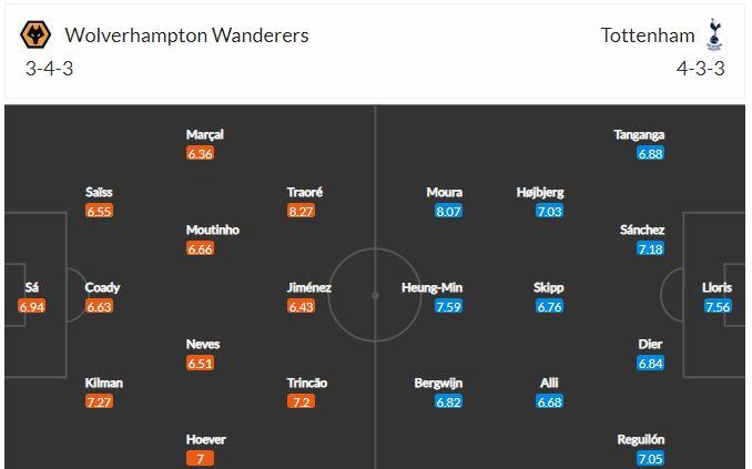 Đội hình Wolves vs Tottenham