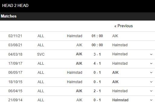 Lịch sử đối đầu AIK vs Halmstad