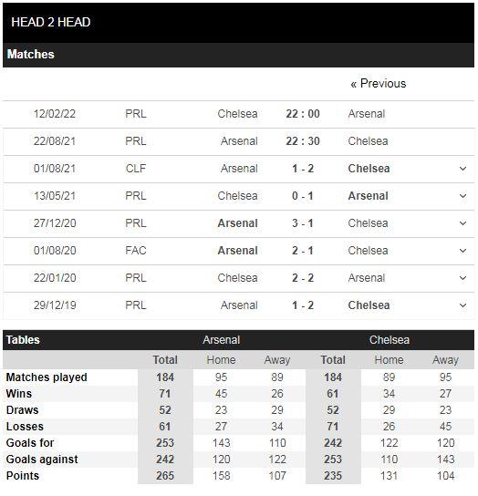 Lịch sử đối đầu Arsenal vs Chelsea