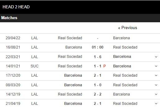 Lịch sử đối đầu Barcelona vs Sociedad