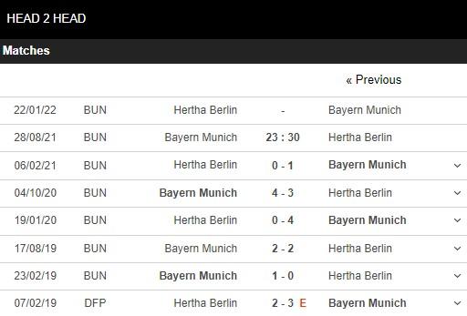 Lịch sử đối đầu Bayern Munich vs Hertha Berlin