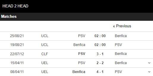 Lịch sử đối đầu Benfica vs PSV