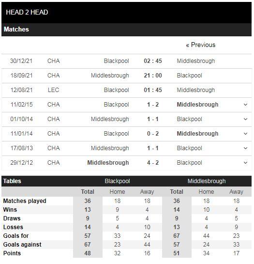 Lịch sử đối đầu Blackpool vs Middlesbrough