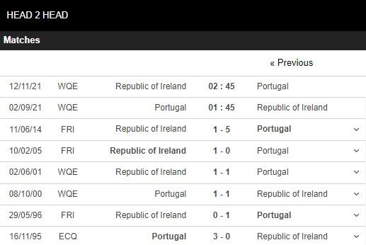 Lịch sử đối đầu Bồ Đào Nha vs CH Ireland