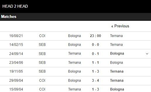 Lịch sử đối đầu Bologna vs Ternana
