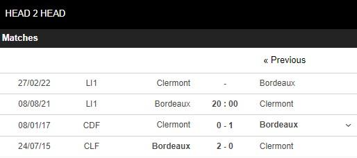 Lịch sử đối đầu Bordeaux vs Clermont