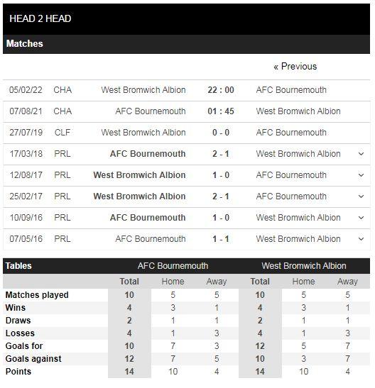 Lịch sử đối đầu Bournemouth vs West Brom