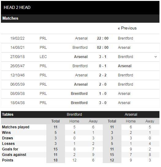 Lịch sử đối đầu Brentford vs Arsenal