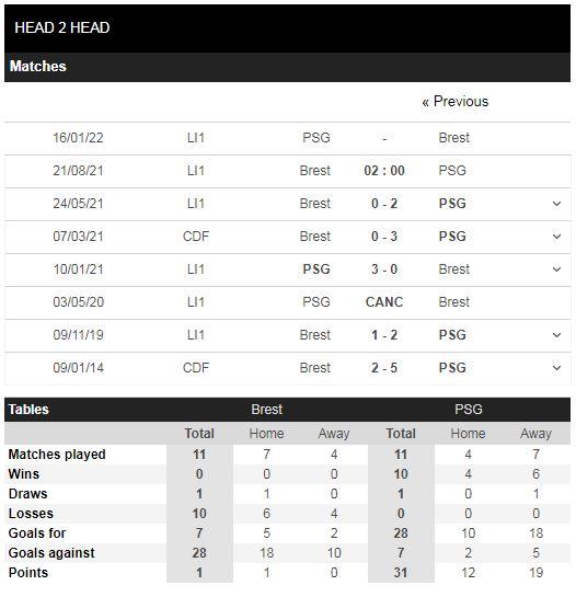 Lịch sử đối đầu Brest vs PSG