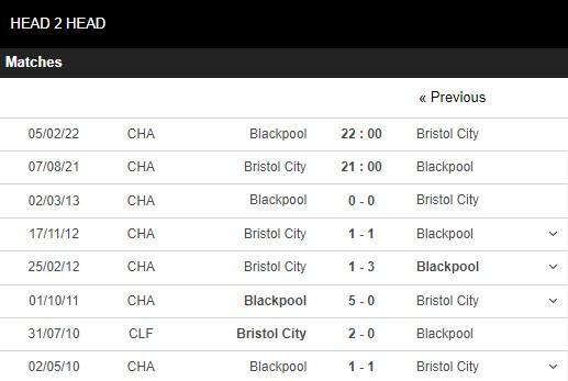Lịch sử đối đầu Bristol vs Blackpool