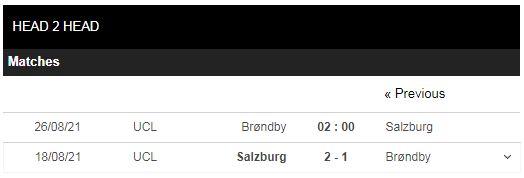 Lịch sử đối đầu Brondby vs Salzburg