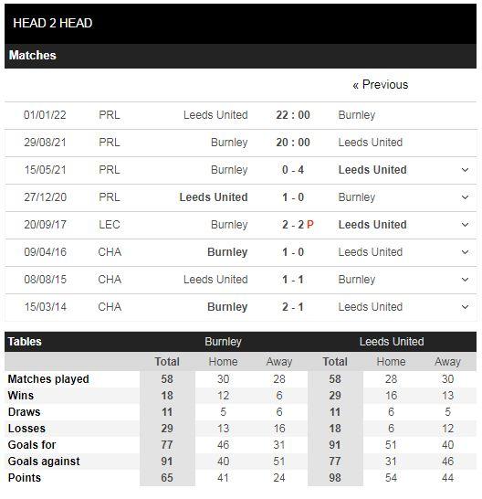 Lịch sử đối đầu Burnley vs Leeds