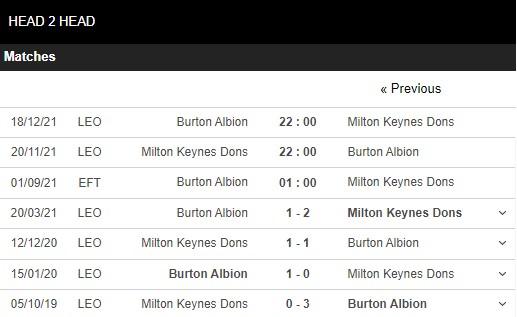 Lịch sử đối đầu Burton Albion vs MK Dons