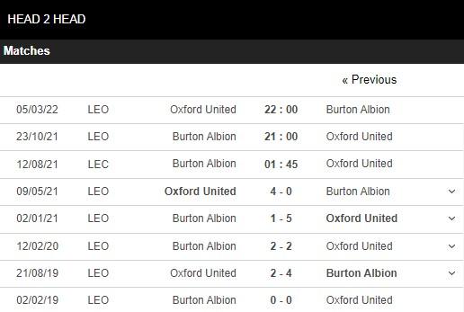 Lịch sử đối đầu Burton Albion vs Oxford
