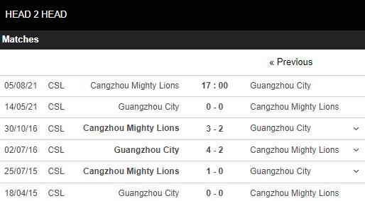 Lịch sử đối đầu Cangzhou Mighty Lions vs Guangzhou City