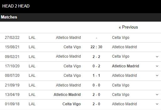 Lịch sử đối đầu Celta Vigo vs Atletico